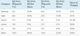 Top-5-Smartphone-Company-of-Today
