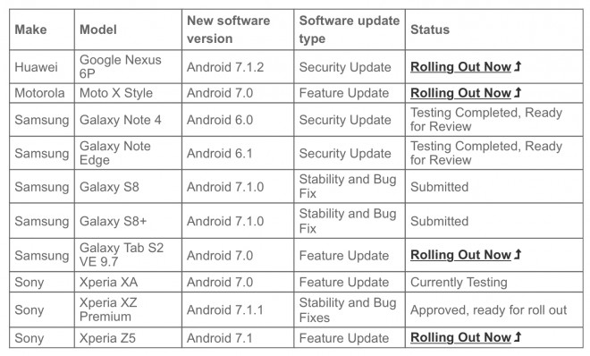 Android 7.1 Nougat Galaxy S8 and S8 Plus