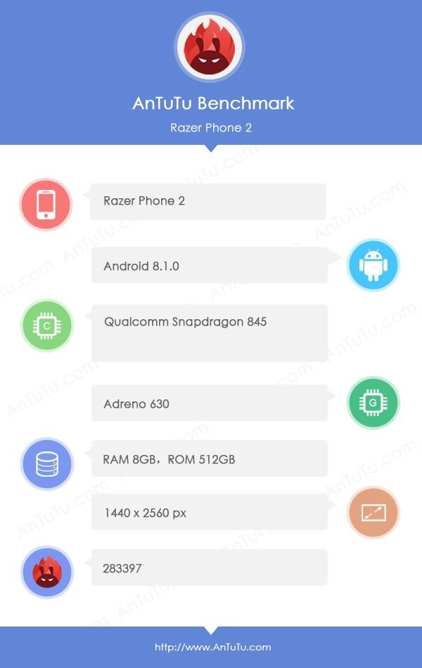 Razer Phone 2 AnTuTu