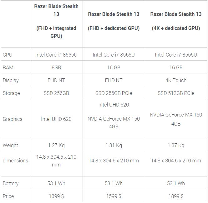 Razer Blade Stealth specifications