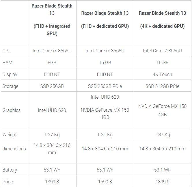 Razer Blade Stealth specifications