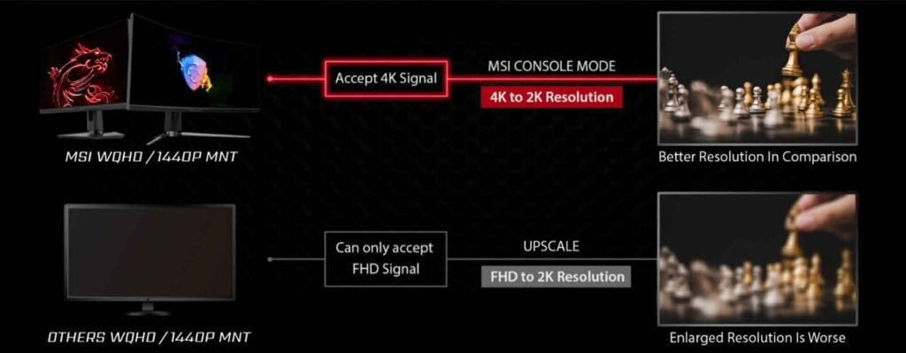 MSI Monitors 1440p support on PlayStation 5
