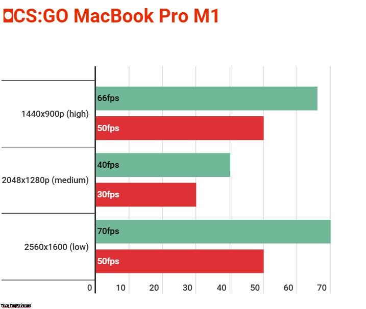 new macbook pro m1 gaming